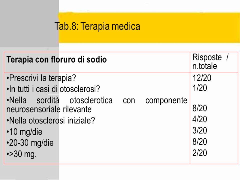 Tab.8: Terapia medica Terapia con floruro di sodio Risposte / n.totale Prescrivi la terapia? In tutti i casi di otosclerosi? Nella sordità otoscleroti
