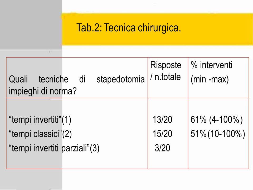 Quali tecniche di stapedotomia impieghi di norma? Risposte / n.totale % interventi (min -max) tempi invertiti(1) tempi classici(2) tempi invertiti par