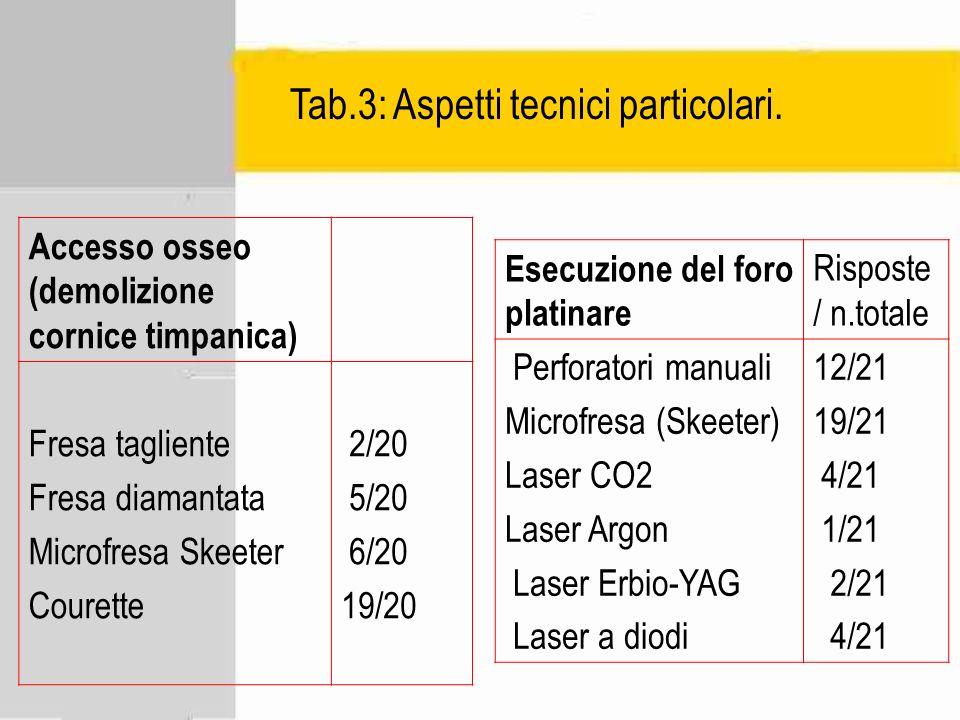 Tab.3: Aspetti tecnici particolari. Esecuzione del foro platinare Risposte / n.totale Perforatori manuali Microfresa (Skeeter) Laser CO2 Laser Argon L