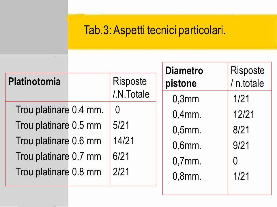 Tab.3: Aspetti tecnici particolari. Diametro pistone Risposte / n.totale 0,3mm 0,4mm. 0,5mm. 0,6mm. 0,7mm. 0,8mm. 1/21 12/21 8/21 9/21 0 1/21 Platinot