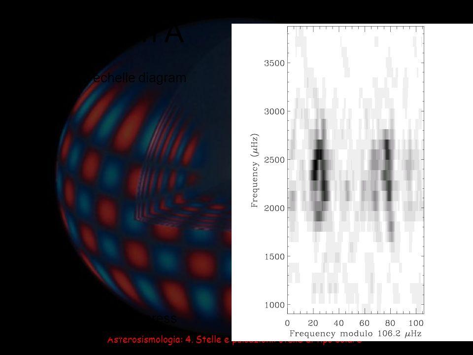 Asterosismologia: 4. Stelle e pulsazioni: stelle di tipo solare α Centauri A Bedding et al., ApJ, in press ( astro-ph/0406471 ) Observed echelle diagr