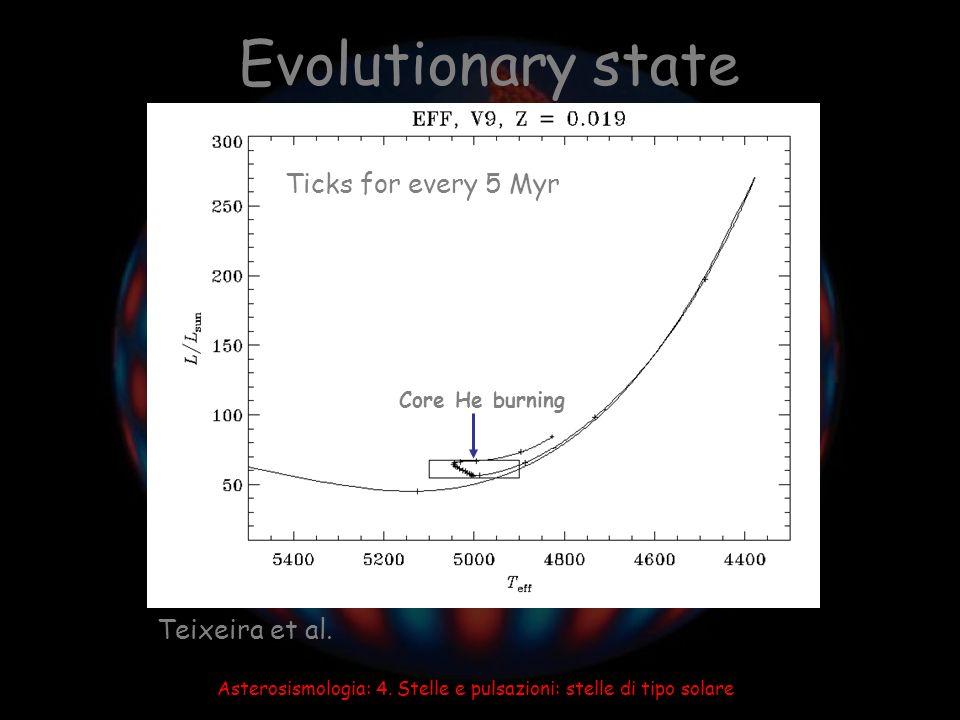 Asterosismologia: 4. Stelle e pulsazioni: stelle di tipo solare Evolutionary state Teixeira et al. Ticks for every 5 Myr Core He burning