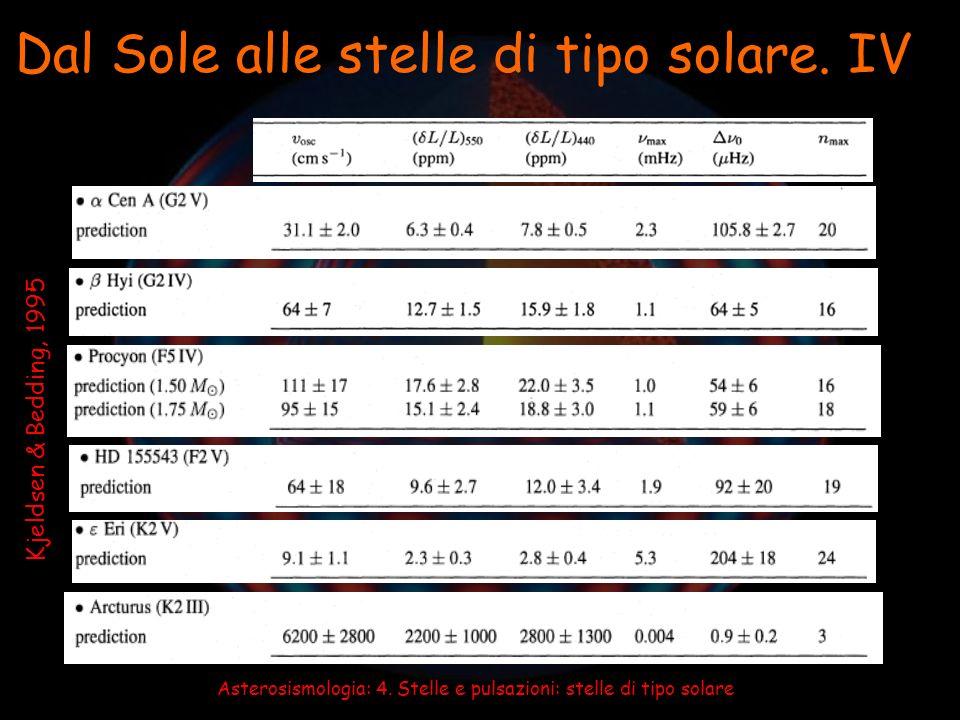 Solo la grande separazione: Solo eccesso di potenza: 70 Oph A (K0 V) – single-site (CORALIE) e Oph, h Ser (G giants) – dual-site (CORALIE & ELODIE) d Pav, g Ser, b Aql – short segments (HARPS, UVES) Ind (G0 IV, metal-poor) – dual-site (UCLES & CORALIE) Procyon (F5 IV) – many, mostly single-site HD 49933 (F5 V, COROT target) – single-site (HARPS) Hya (G giant) – single-site (CORALIE) Her (G2 IV) (SARG)