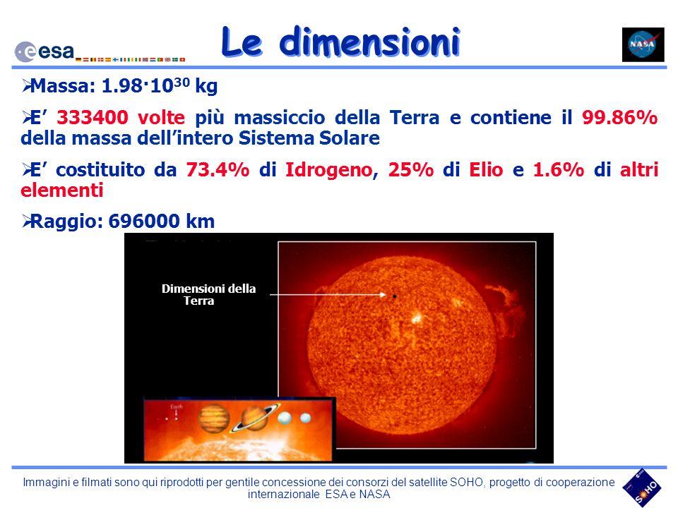 Le dimensioni Massa: 1.98·10 30 kg E 333400 volte più massiccio della Terra e contiene il 99.86% della massa dellintero Sistema Solare E costituito da