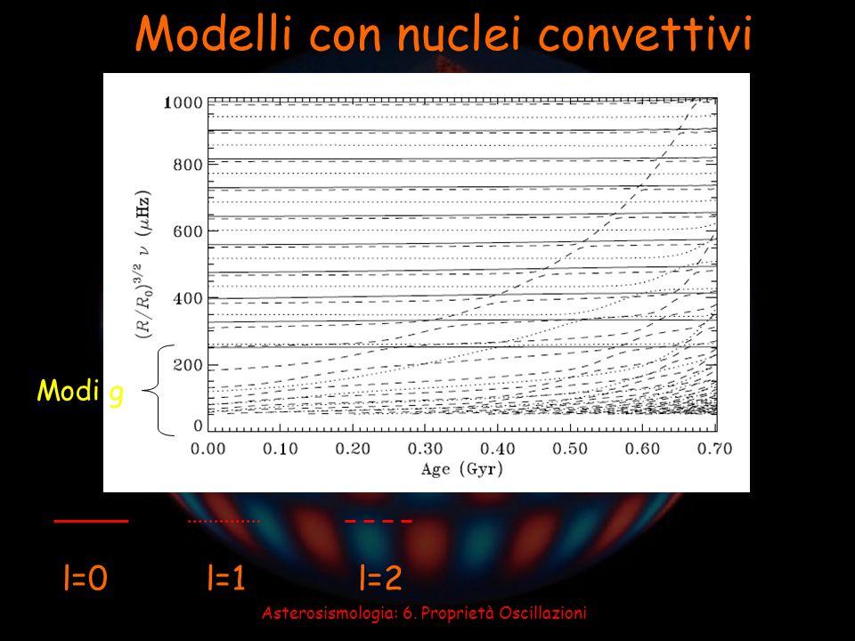 Asterosismologia: 6. Proprietà Oscillazioni Modelli con nuclei convettivi l=0l=1l=2 Modi g
