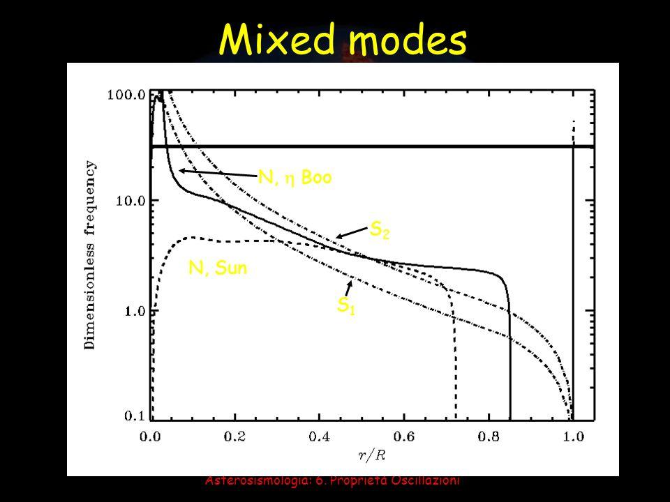 Asterosismologia: 6. Proprietà Oscillazioni N, Sun S1S1 N, Boo S2S2 Mixed modes