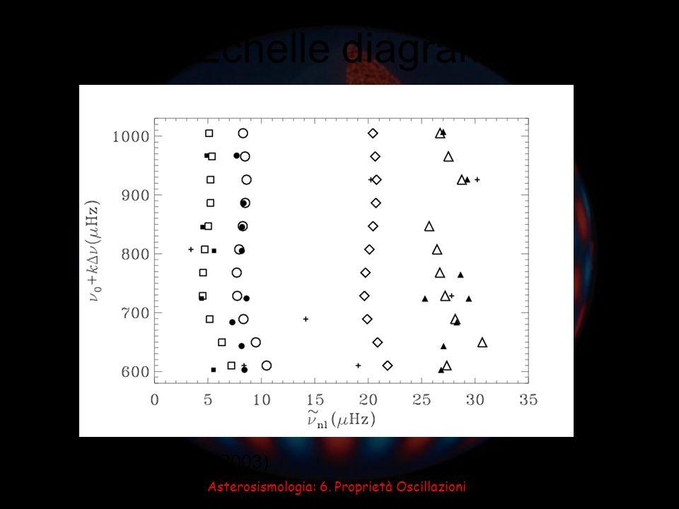 Asterosismologia: 6. Proprietà Oscillazioni Echelle diagram Di Mauro et al. (2003) : 0 : 1 : 2 : 3