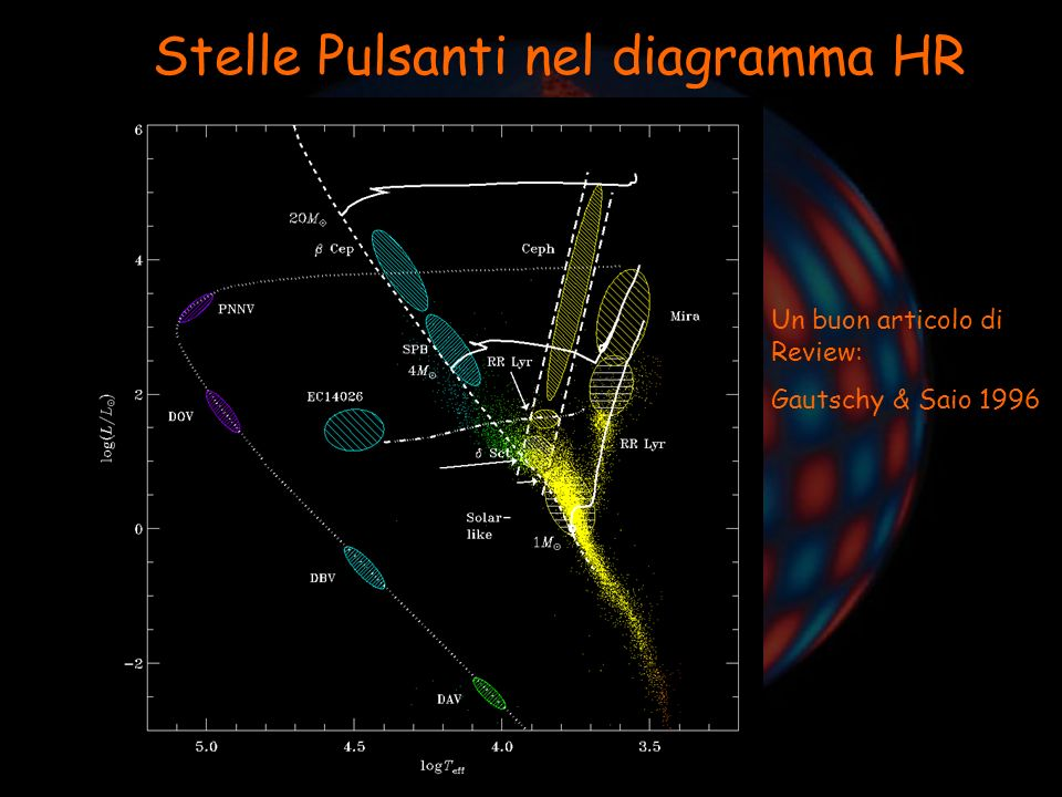Asterosismologia: Introduzione Costante di pulsazione La costante di pulsazione esprime il periodo della pulsazione: direttamente in unità del tempo scala dinamico ed è definita come: