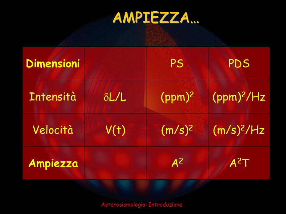 Asterosismologia: Introduzione AMPIEZZA… DimensioniPSPDS Intensità L/L(ppm) 2 (ppm) 2 /Hz VelocitàV(t)(m/s) 2 (m/s) 2 /Hz AmpiezzaA2A2 A2TA2T