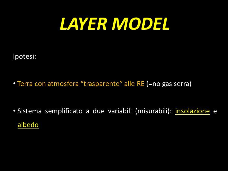 LAYER MODEL Ipotesi: Terra con atmosfera trasparente alle RE (=no gas serra) Sistema semplificato a due variabili (misurabili): insolazione e albedo