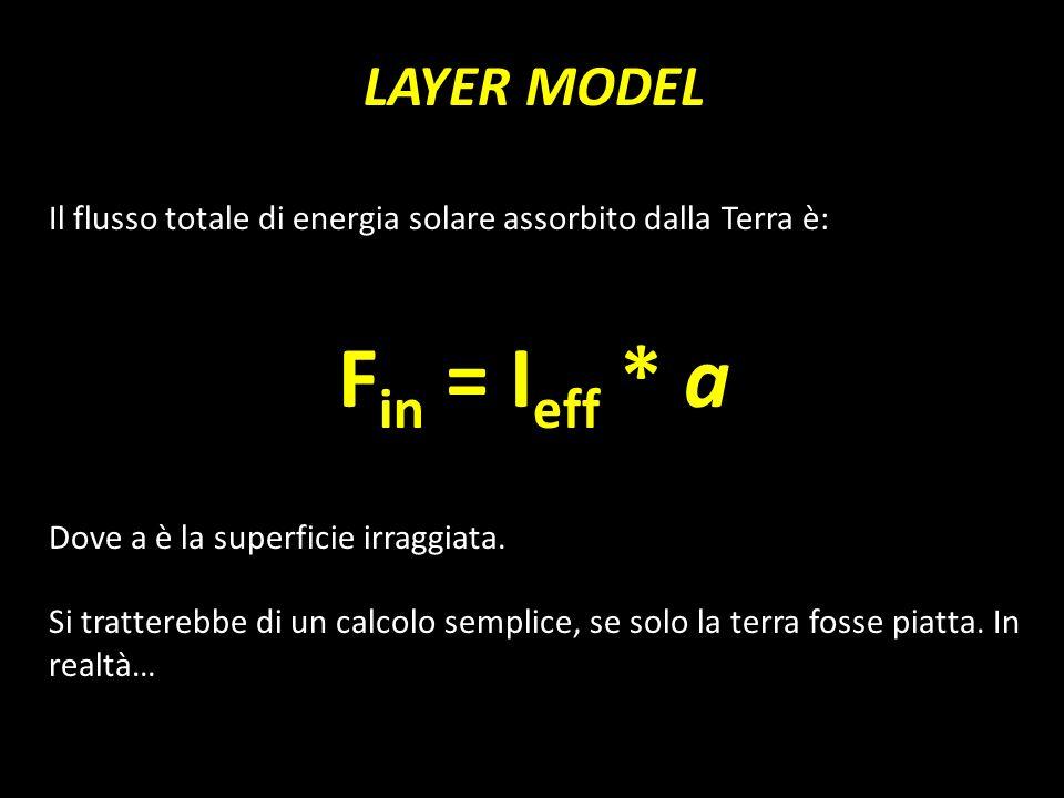 LAYER MODEL Il flusso totale di energia solare assorbito dalla Terra è: F in = I eff * a Dove a è la superficie irraggiata. Si tratterebbe di un calco