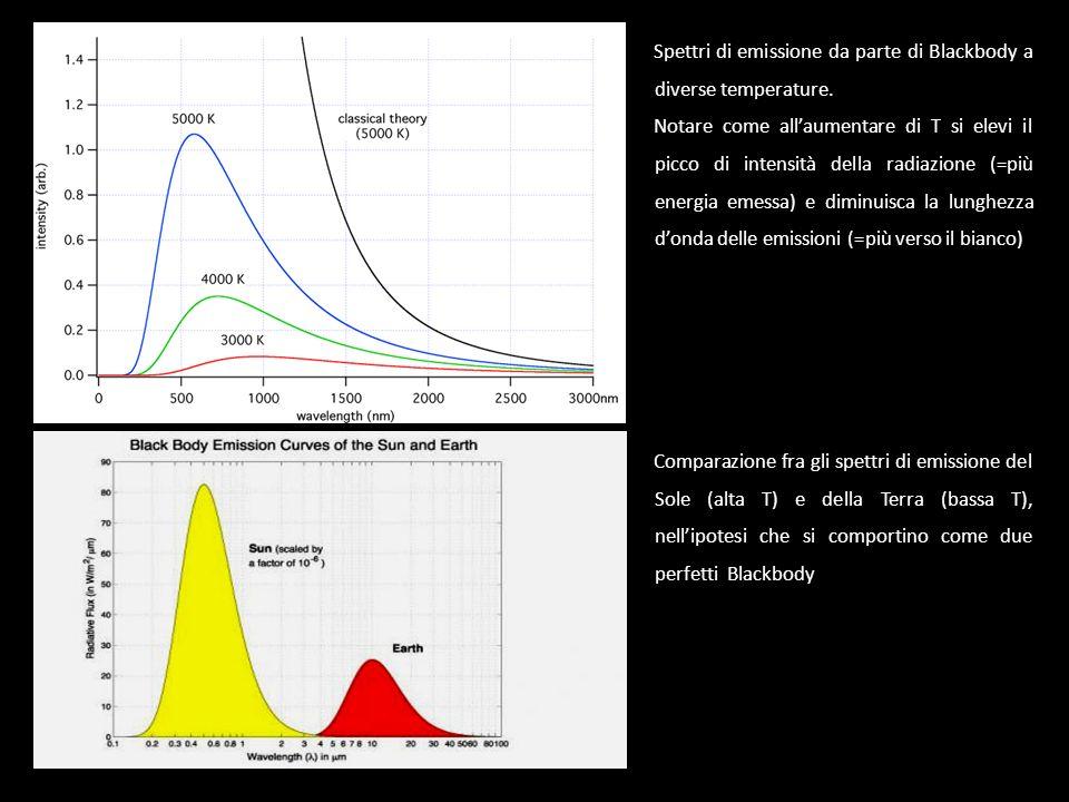 Spettri di emissione da parte di Blackbody a diverse temperature. Notare come allaumentare di T si elevi il picco di intensità della radiazione (=più