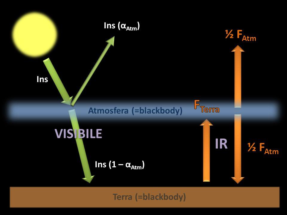 Ins (1 – α Atm ) Ins (α Atm ) ½ F Atm Ins Terra (=blackbody) Atmosfera (=blackbody) VISIBILE IR