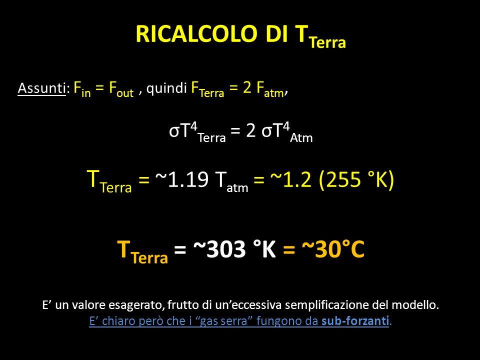 RICALCOLO DI T Terra Assunti: F in = F out, quindi F Terra = 2 F atm, σT 4 Terra = 2 σT 4 Atm T Terra = ~1.19 T atm = ~1.2 (255 °K) T Terra = ~303 °K