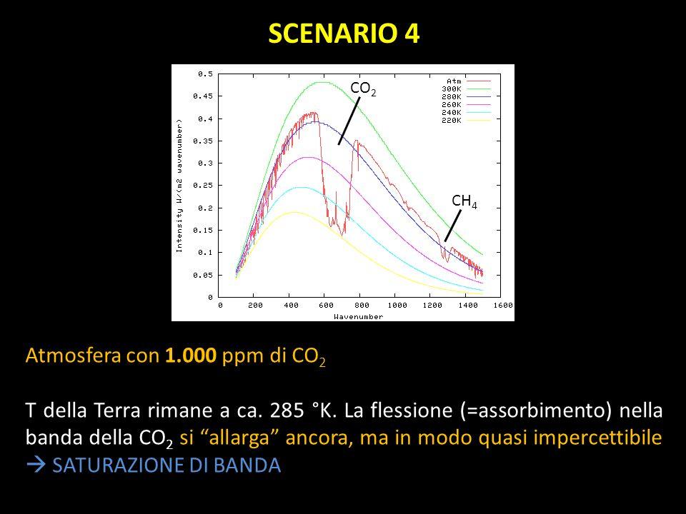 Atmosfera con 1.000 ppm di CO 2 T della Terra rimane a ca. 285 °K. La flessione (=assorbimento) nella banda della CO 2 si allarga ancora, ma in modo q