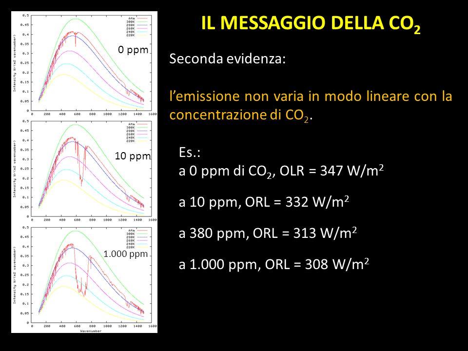 IL MESSAGGIO DELLA CO 2 Seconda evidenza: lemissione non varia in modo lineare con la concentrazione di CO 2. Es.: a 0 ppm di CO 2, OLR = 347 W/m 2 a
