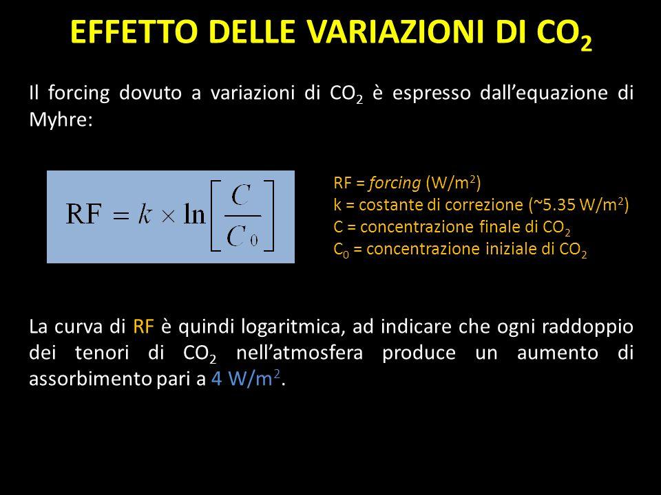 EFFETTO DELLE VARIAZIONI DI CO 2 Il forcing dovuto a variazioni di CO 2 è espresso dallequazione di Myhre: RF = forcing (W/m 2 ) k = costante di corre