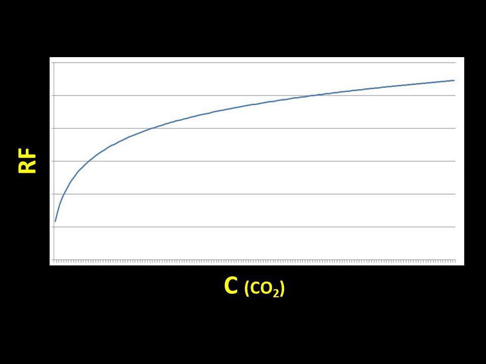 C (CO 2 ) RF