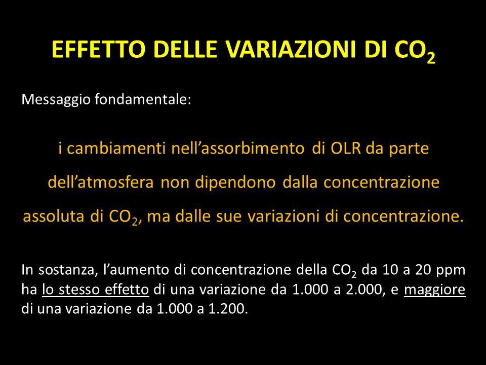 EFFETTO DELLE VARIAZIONI DI CO 2 Messaggio fondamentale: i cambiamenti nellassorbimento di OLR da parte dellatmosfera non dipendono dalla concentrazio