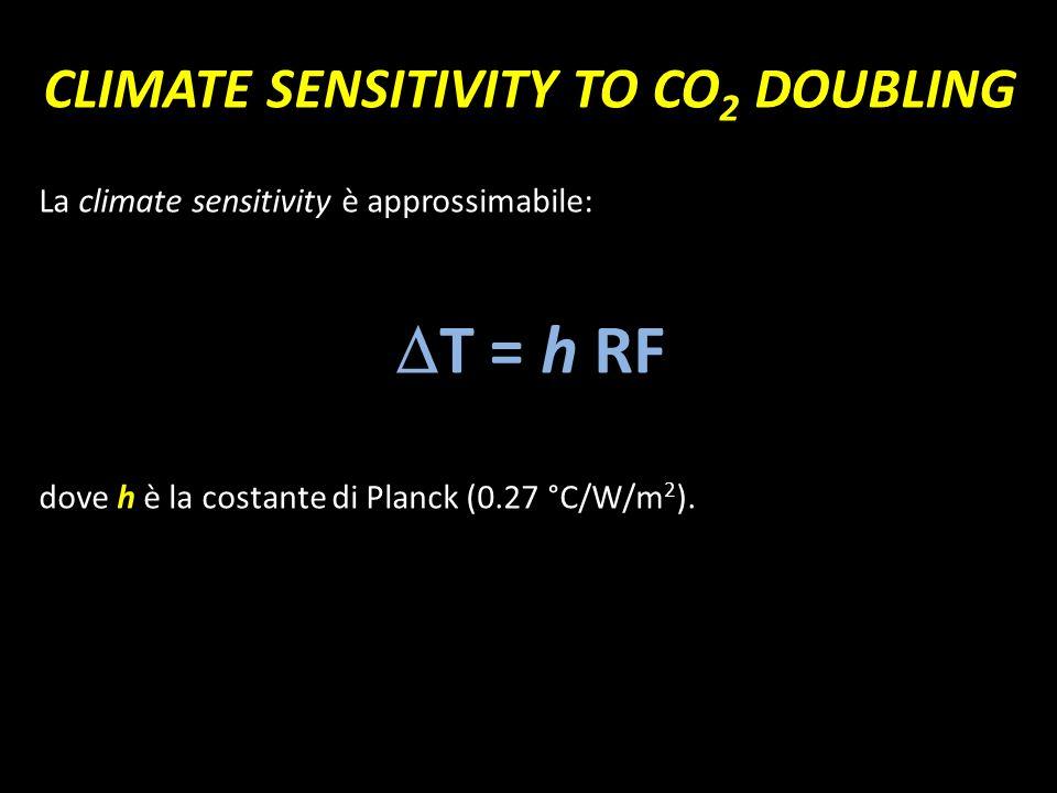 CLIMATE SENSITIVITY TO CO 2 DOUBLING La climate sensitivity è approssimabile: T = h RF dove h è la costante di Planck (0.27 °C/W/m 2 ).