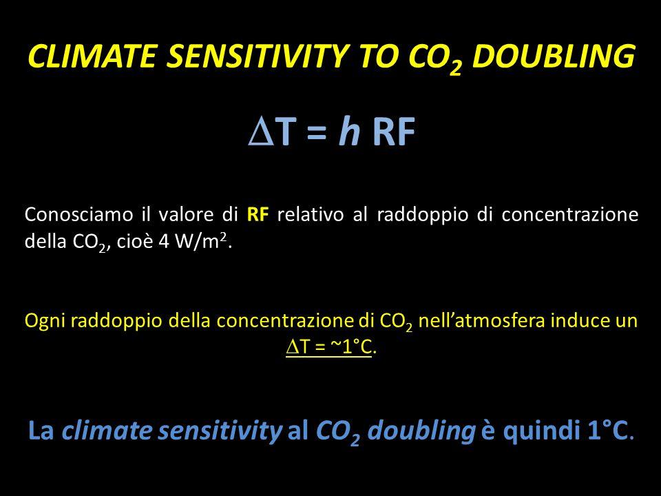 CLIMATE SENSITIVITY TO CO 2 DOUBLING T = h RF Conosciamo il valore di RF relativo al raddoppio di concentrazione della CO 2, cioè 4 W/m 2. Ogni raddop