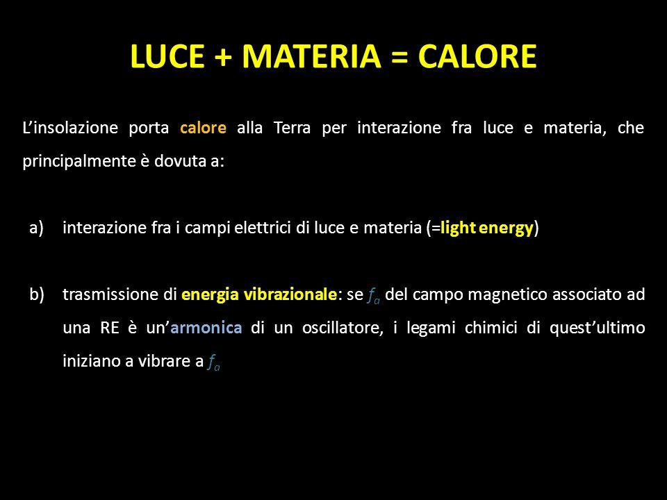 LUCE + MATERIA = CALORE Linsolazione porta calore alla Terra per interazione fra luce e materia, che principalmente è dovuta a: a)interazione fra i ca
