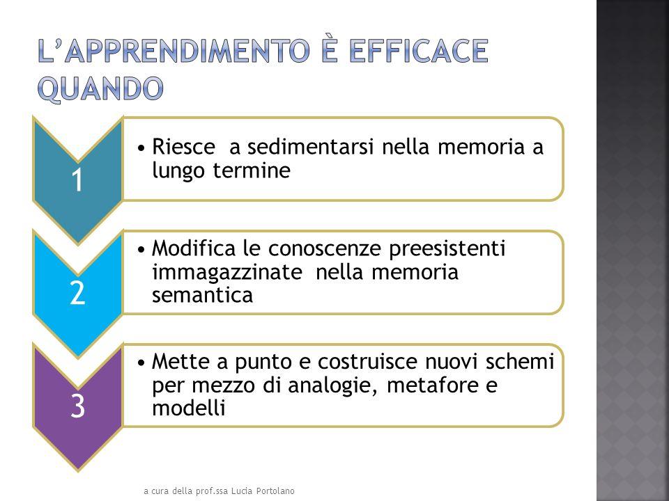 1 Riesce a sedimentarsi nella memoria a lungo termine 2 Modifica le conoscenze preesistenti immagazzinate nella memoria semantica 3 Mette a punto e co