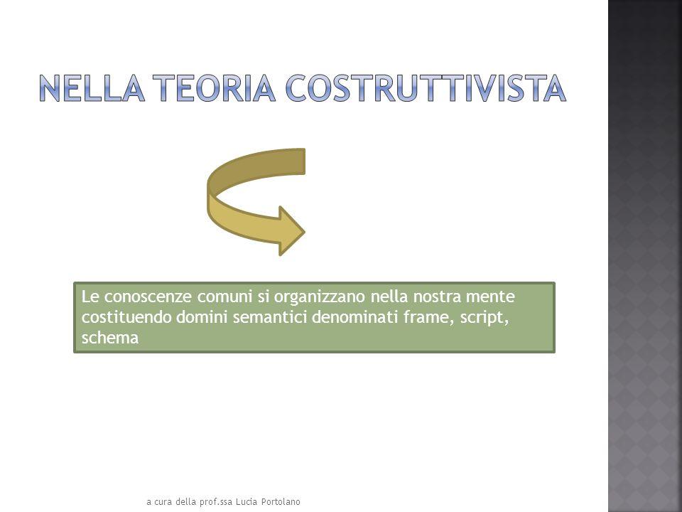 Le conoscenze comuni si organizzano nella nostra mente costituendo domini semantici denominati frame, script, schema a cura della prof.ssa Lucia Portolano