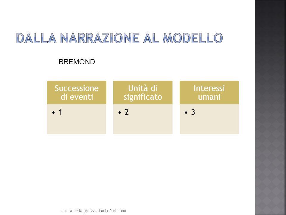 Successione di eventi 1 Unità di significato 2 Interessi umani 3 BREMOND a cura della prof.ssa Lucia Portolano