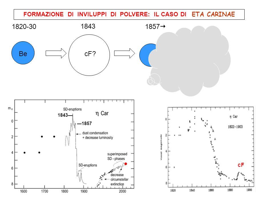 1843 1857 1820-30 1857 FORMAZIONE DI INVILUPPI DI POLVERE: IL CASO DI ETA CARINAE cF 1843 cF Be