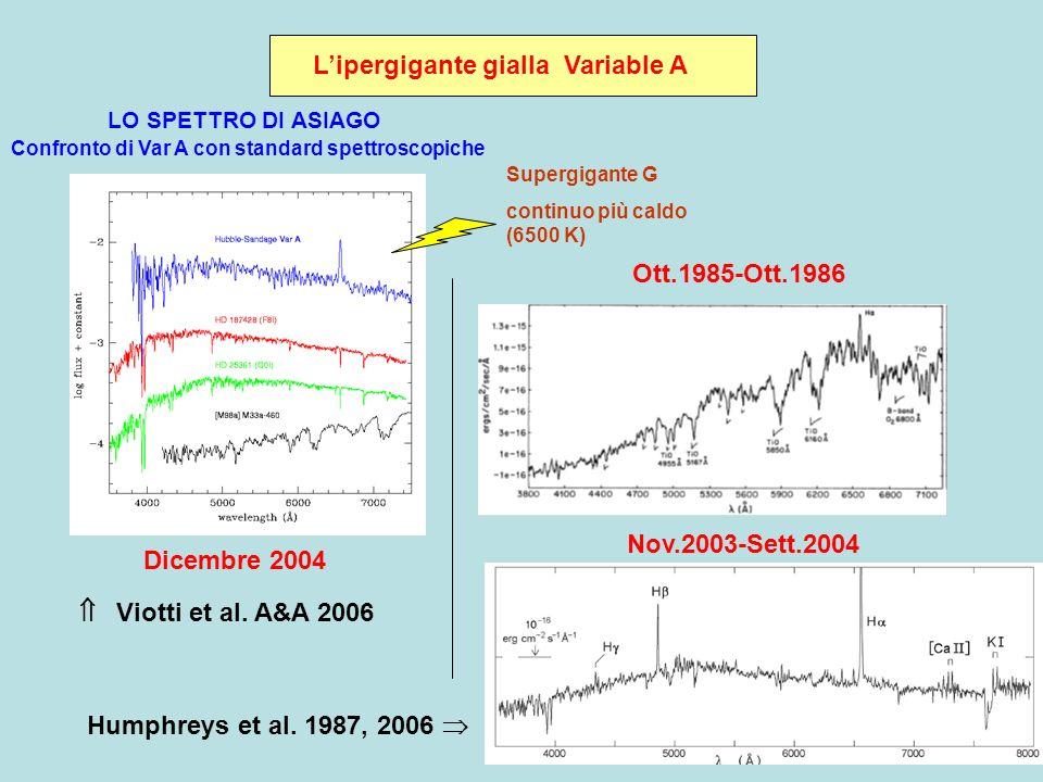 Lipergigante gialla Variable A Confronto di Var A con standard spettroscopiche LO SPETTRO DI ASIAGO Supergigante G continuo più caldo (6500 K) Dicembre 2004 Nov.2003-Sett.2004 Ott.1985-Ott.1986 Viotti et al.