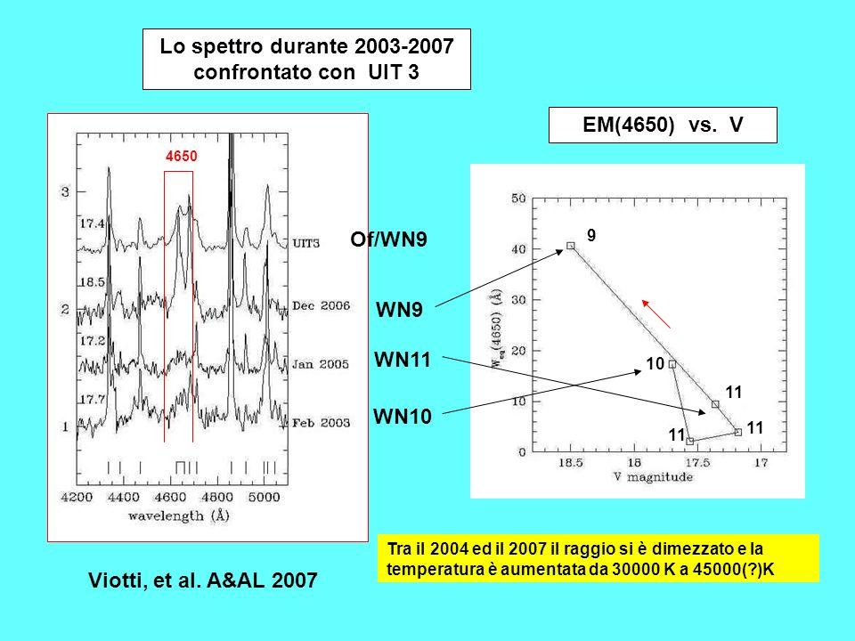 WN11 WN9 WN10 Viotti, et al.