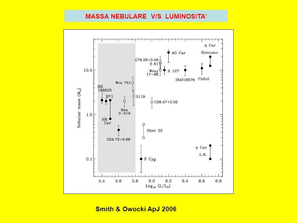 9000°K V=6 20000°K V=7 30000°K V=8 modello di AG Carinae CURVA DI LUCE DI AG CARINAE 1987-20001969-1987 6 8 AeBeOf