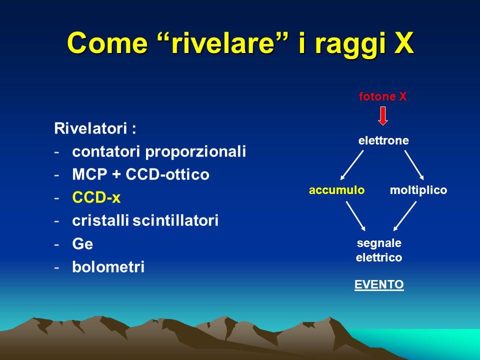 Come rivelare i raggi X Rivelatori : -contatori proporzionali -MCP + CCD-ottico -CCD-x -cristalli scintillatori -Ge -bolometri fotone X elettrone accumulomoltiplico segnale elettrico EVENTO
