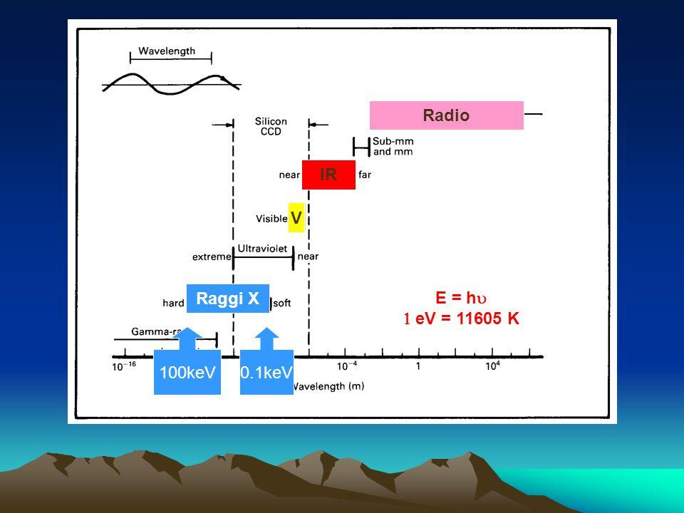0.1keV100keV E = h eV = 11605 K Radio IR V Raggi X