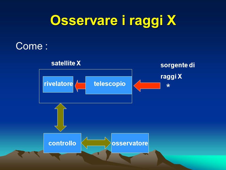 Osservare i raggi X Come : sorgente di raggi X * controlloosservatore rivelatore satellite X telescopio