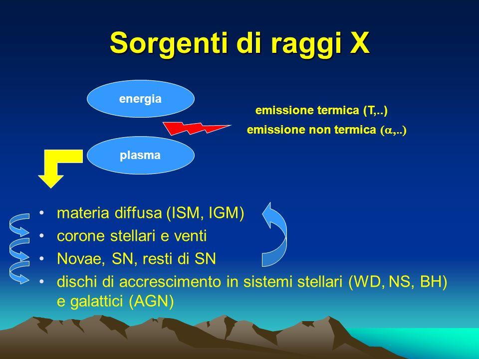 Sorgenti di raggi X materia diffusa (ISM, IGM) corone stellari e venti Novae, SN, resti di SN dischi di accrescimento in sistemi stellari (WD, NS, BH) e galattici (AGN) energia plasma emissione termica (T,..) emissione non termica