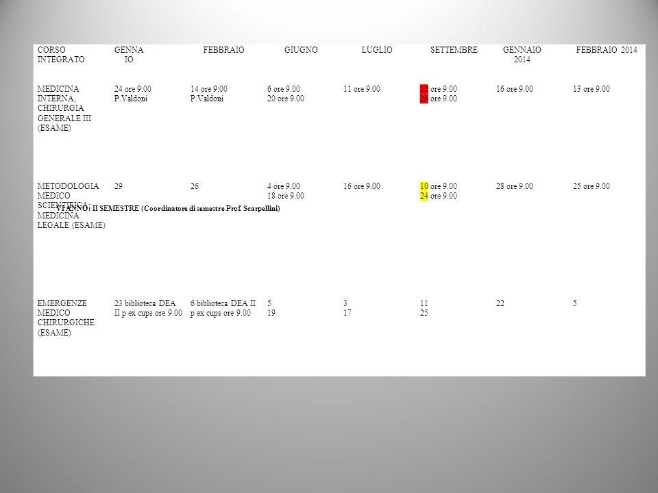 CORSO INTEGRATO GENNA IO FEBBRAIOGIUGNOLUGLIOSETTEMBREGENNAIO 2014 FEBBRAIO 2014 MEDICINA INTERNA, CHIRURGIA GENERALE III (ESAME) 24 ore 9:00 P.Valdoni 14 ore 9:00 P.Valdoni 6 ore 9.00 20 ore 9.00 11 ore 9.0012 ore 9.00 26 ore 9.00 16 ore 9.0013 ore 9.00 METODOLOGIA MEDICO SCIENTIFICA: MEDICINA LEGALE (ESAME) 29264 ore 9.00 18 ore 9.00 16 ore 9.0010 ore 9.00 24 ore 9.00 28 ore 9.0025 ore 9.00 EMERGENZE MEDICO CHIRURGICHE (ESAME) 23 biblioteca DEA II p ex cups ore 9.00 6 biblioteca DEA II p ex cups ore 9.00 5 19 3 17 11 25 225 VI ANNO: II SEMESTRE (Coordinatore di semestre Prof.