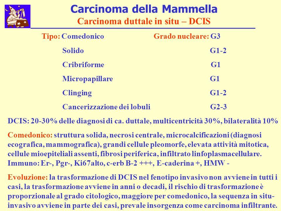 Carcinoma della Mammella Carcinoma duttale in situ – DCIS Tipo: Comedonico Grado nucleare: G3 Solido G1-2 Cribriforme G1 Micropapillare G1 Clinging G1-2 Cancerizzazione dei lobuli G2-3 DCIS: 20-30% delle diagnosi di ca.