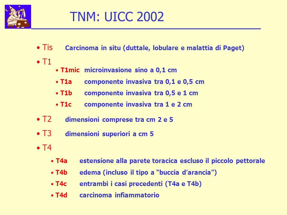 T4aestensione alla parete toracica escluso il piccolo pettorale T4bedema (incluso il tipo a buccia darancia) T4centrambi i casi precedenti (T4a e T4b) T4dcarcinoma infiammatorio Tis Carcinoma in situ (duttale, lobulare e malattia di Paget) T1 T2 dimensioni comprese tra cm 2 e 5 T3 dimensioni superiori a cm 5 T4 T1micmicroinvasione sino a 0,1 cm T1acomponente invasiva tra 0,1 e 0,5 cm T1bcomponente invasiva tra 0,5 e 1 cm T1ccomponente invasiva tra 1 e 2 cm TNM: UICC 2002