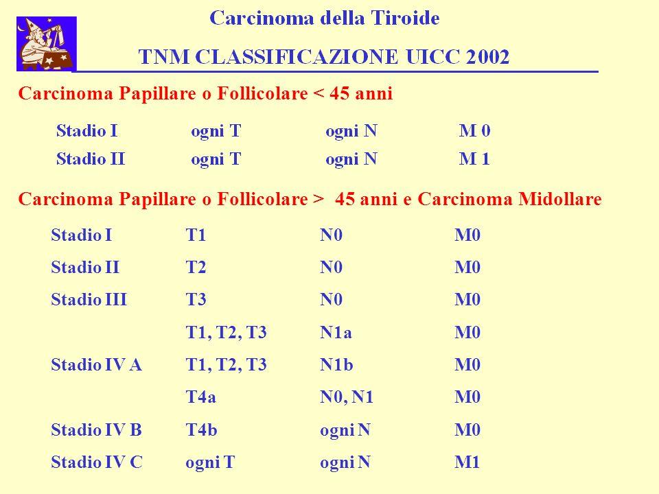Carcinoma Papillare o Follicolare < 45 anni Carcinoma Papillare o Follicolare > 45 anni e Carcinoma Midollare Stadio IT1N0M0 Stadio IIT2N0M0 Stadio II