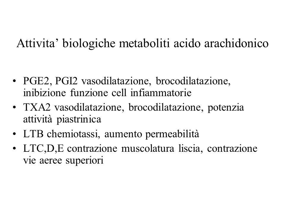 Attivita biologiche metaboliti acido arachidonico PGE2, PGI2 vasodilatazione, brocodilatazione, inibizione funzione cell infiammatorie TXA2 vasodilata