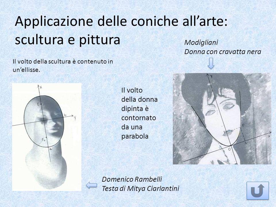 Applicazione delle coniche allarte: scultura e pittura Domenico Rambelli Testa di Mitya Ciarlantini Il volto della scultura è contenuto in unellisse.