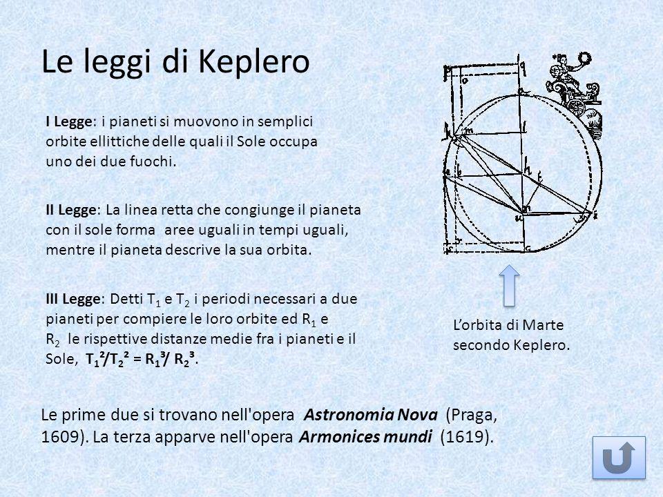 Le leggi di Keplero I Legge: i pianeti si muovono in semplici orbite ellittiche delle quali il Sole occupa uno dei due fuochi. II Legge: La linea rett