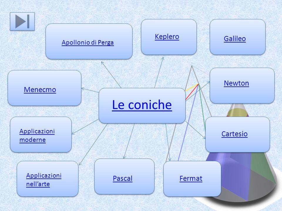 Le coniche Apollonio di Perga Keplero Menecmo PascalFermat Cartesio Newton Applicazioni nellarte Galileo Applicazioni moderne