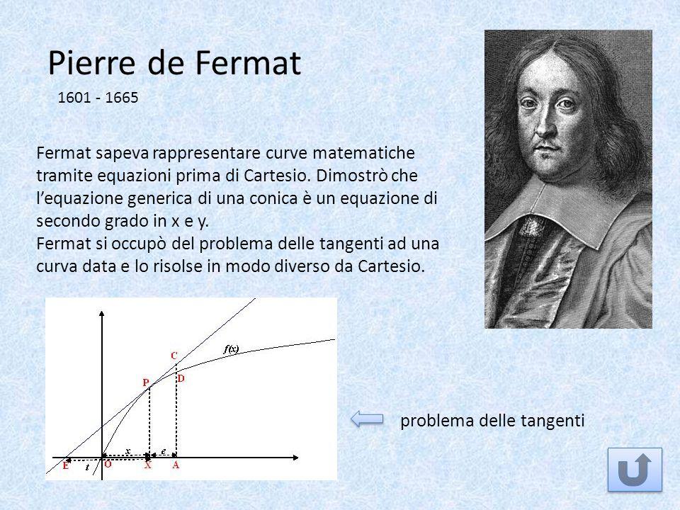 Pierre de Fermat 1601 - 1665 Fermat sapeva rappresentare curve matematiche tramite equazioni prima di Cartesio. Dimostrò che lequazione generica di un