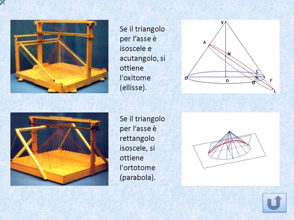 Se il triangolo per lasse è isoscele e acutangolo, si ottiene l'oxitome (ellisse). Se il triangolo per lasse è rettangolo isoscele, si ottiene l'ortot