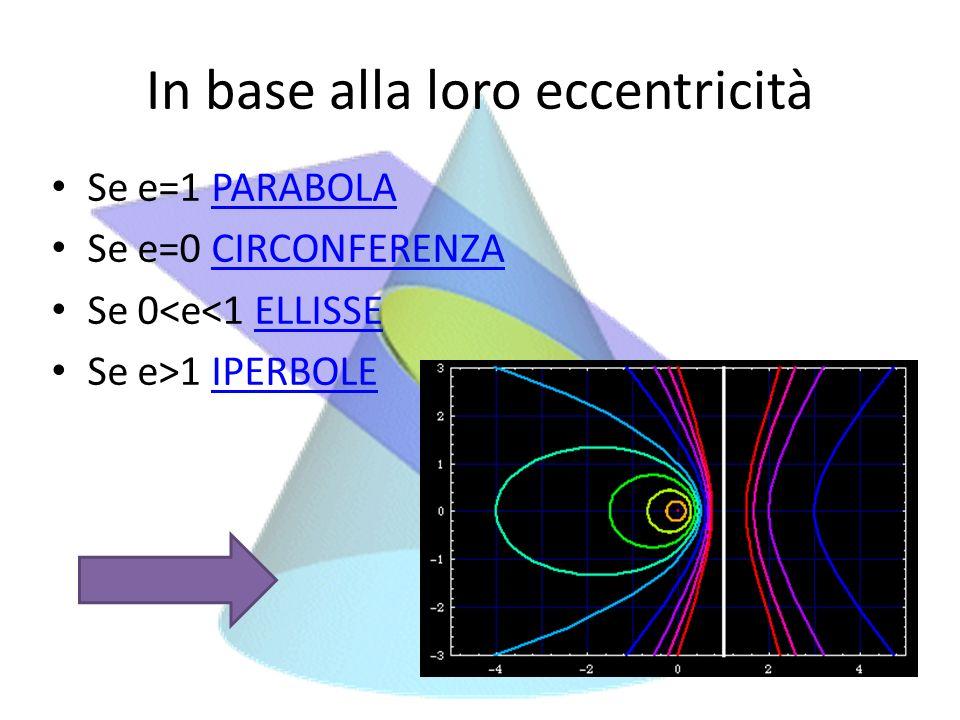 In base alla loro eccentricità Se e=1 PARABOLAPARABOLA Se e=0 CIRCONFERENZACIRCONFERENZA Se 0<e<1 ELLISSEELLISSE Se e>1 IPERBOLEIPERBOLE