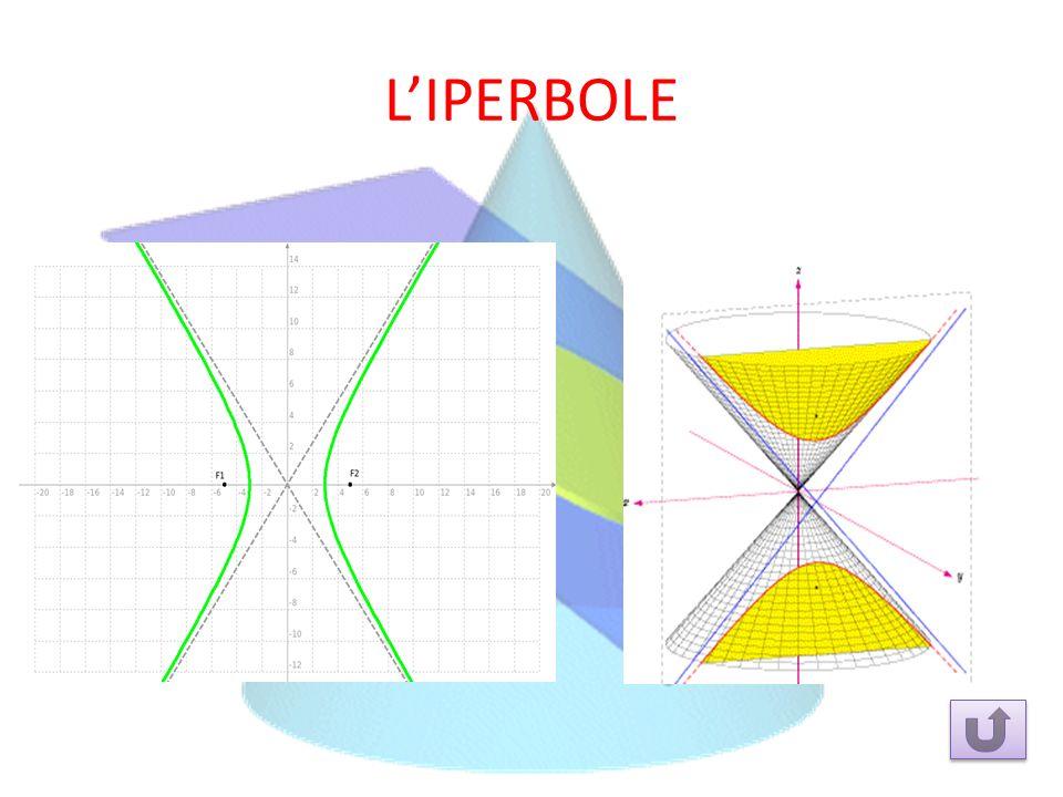 Dopo aver risolto il teorema di Pappo, dimostrò che le coniche erano luoghi geometrici e scrisse lequazione generale di quelle passanti per lorigine y = ay 2 – bxy + cx 2 – dx Soluzione grafica teorema di Pappo