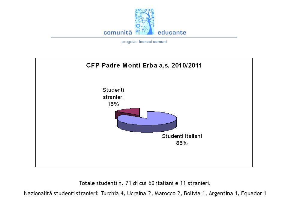 Totale studenti n.71 di cui 60 italiani e 11 stranieri.